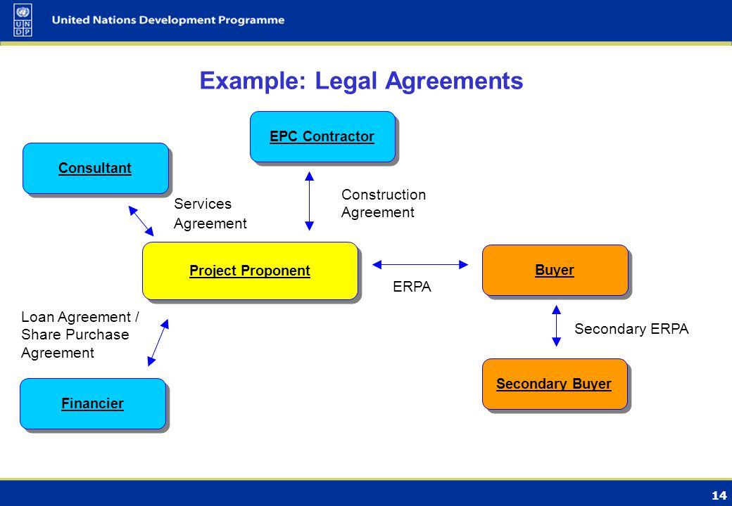 14 Example: Legal Agreements Project Proponent Buyer ERPA Financier Loan Agreement / Share Purchase Agreement Consultant Services Agreement Secondary