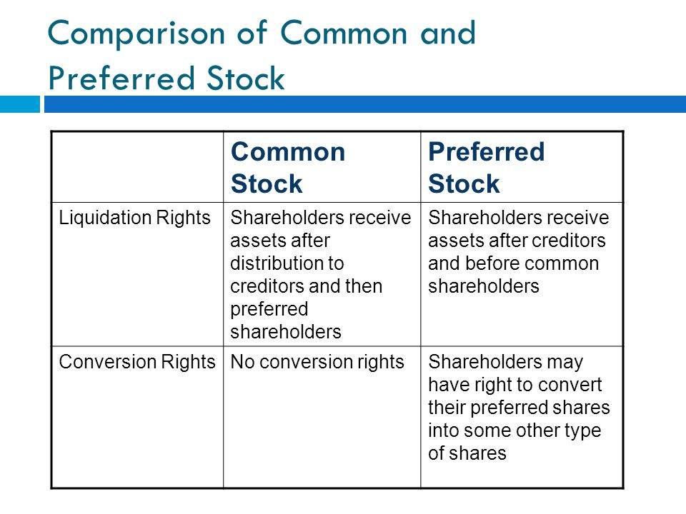 Comparison of Common and Preferred Stock Common Stock Preferred Stock Liquidation RightsShareholders receive assets after distribution to creditors and then preferred shareholders Shareholders receive assets after creditors and before common shareholders Conversion RightsNo conversion rightsShareholders may have right to convert their preferred shares into some other type of shares