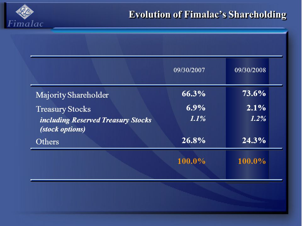 Evolution of Fimalac's Shareholding including Reserved Treasury Stocks (stock options) Majority Shareholder Treasury Stocks Others 09/30/2007 100.0% 1