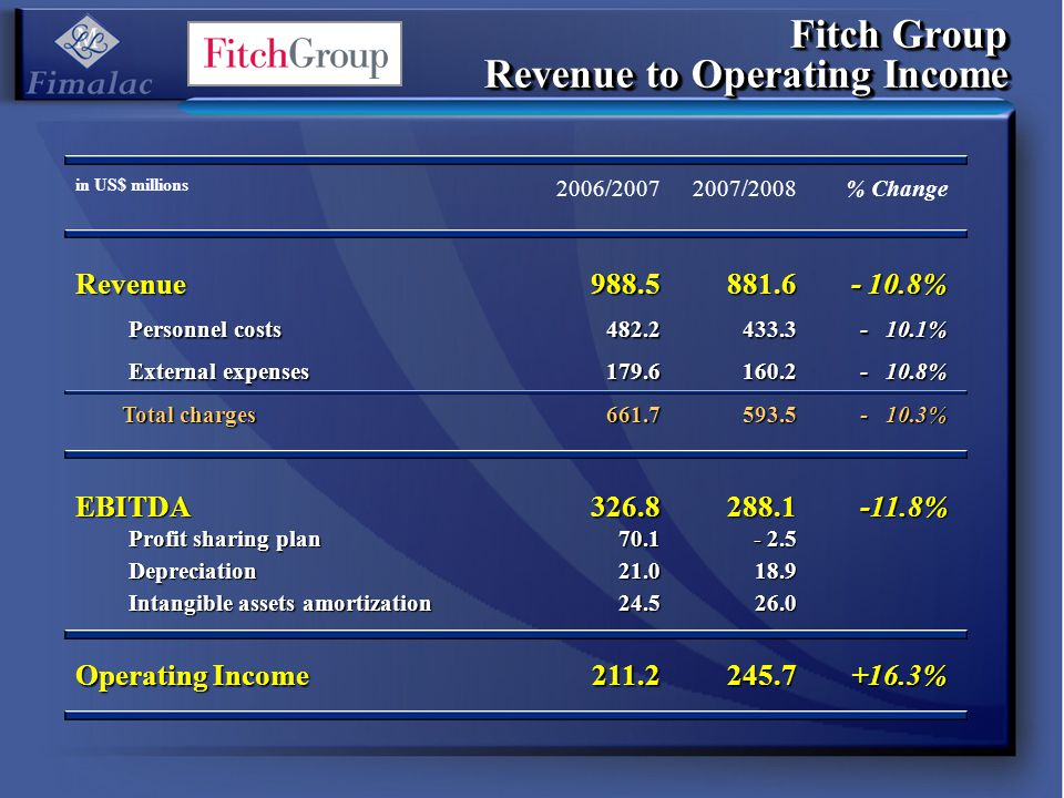 Fitch Group Revenue to Operating Income in US$ millions 2006/20072007/2008% ChangeRevenue988.5881.6 - 10.8% Personnel costs 482.2433.3 - 10.1% Externa