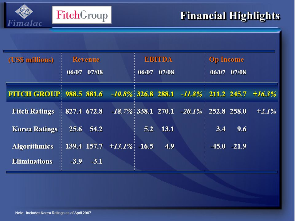 Financial Highlights (US$ millions) RevenueEBITDA Op Income 06/0707/0806/0707/0806/0707/08 FITCH GROUP 988.5881.6-10.8%326.8288.1-11.8%211.2245.7+16.3