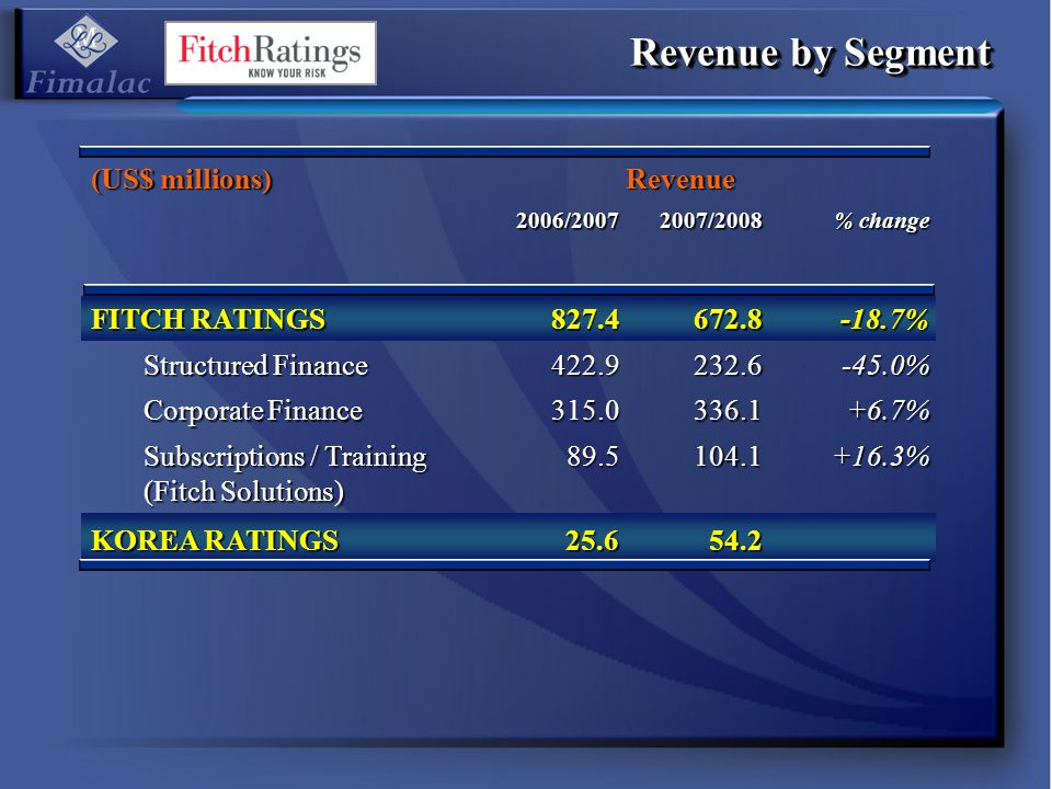 Revenue by Segment (US$ millions) Revenue 2006/20072007/2008 % change FITCH RATINGS 827.4672.8-18.7% Structured Finance 422.9232.6-45.0% Corporate Fin