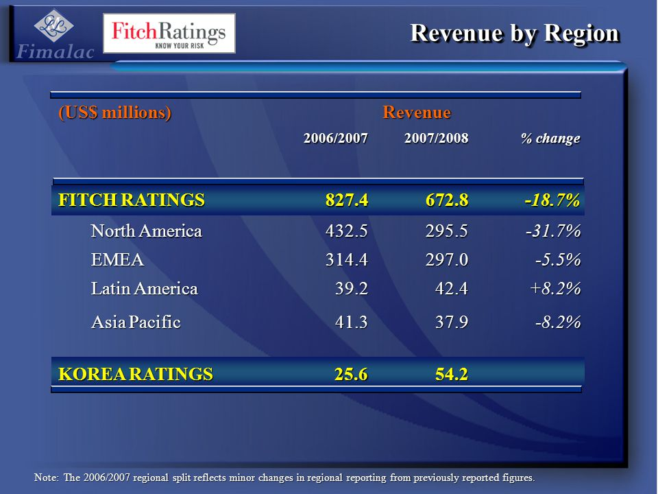 (US$ millions) Revenue 2006/20072007/2008 % change FITCH RATINGS 827.4672.8-18.7% North America 432.5295.5-31.7% EMEA314.4297.0-5.5% Latin America 39.