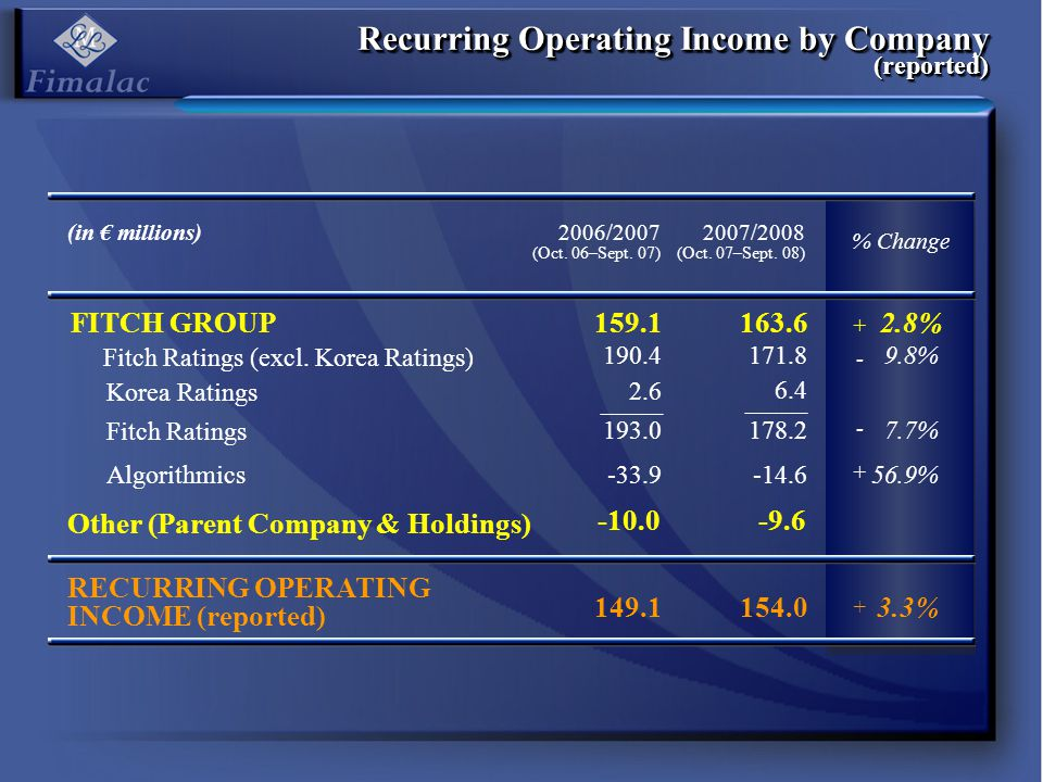 Recurring Operating Income by Company (like-for-like) Operating Margin Rate (ROI / Sales) 30.0% 21.4% 20.0% 27.8% 26.3% Fitch Ratings Level Fitch Group Level Fimalac Consolidation Level RECURRING OPERATING INCOME (like-for-like) 149.1164.010.0% 190.4183.3 FITCH GROUP 3.7% 3.7 193.0187.03.1% -10.0-9.6 159.1173.69.1% Fitch Ratings (excl.