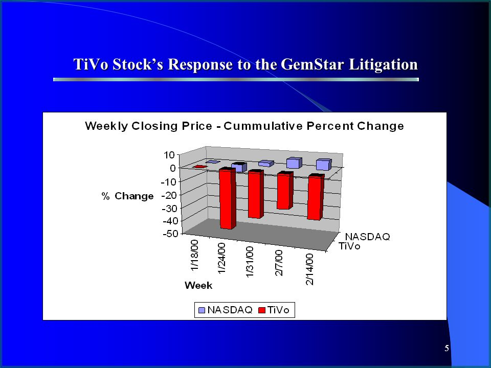 6 TiVo Stock's Response to Announcement of Issuance of its US Patent No. 6,233,388 +127%