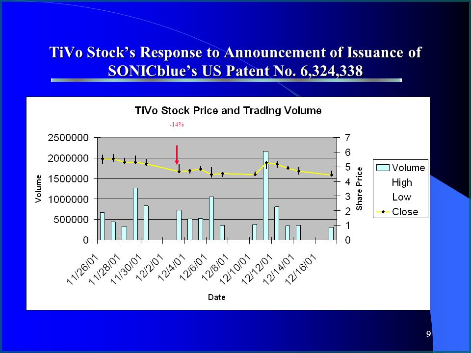 9 TiVo Stock's Response to Announcement of Issuance of SONICblue's US Patent No. 6,324,338 -14%