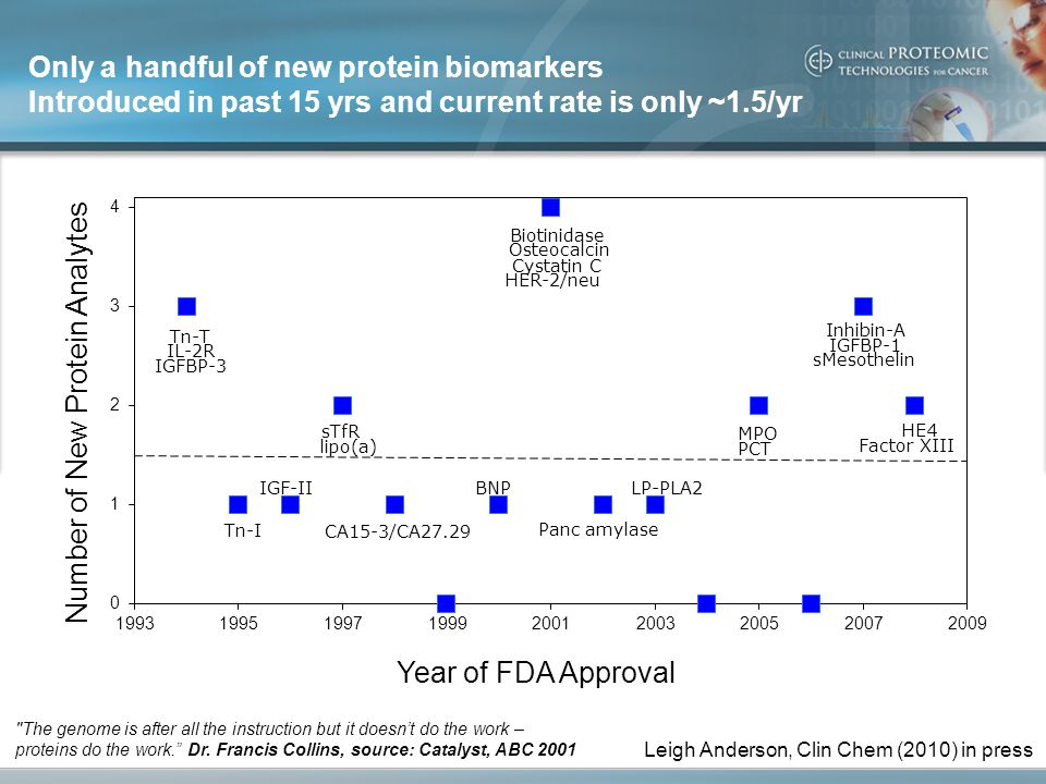 Only a handful of new protein biomarkers Introduced in past 15 yrs and current rate is only ~1.5/yr Leigh Anderson, Clin Chem (2010) in press The genome is after all the instruction but it doesn't do the work – proteins do the work. Dr.
