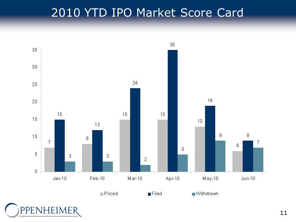 11 2010 YTD IPO Market Score Card