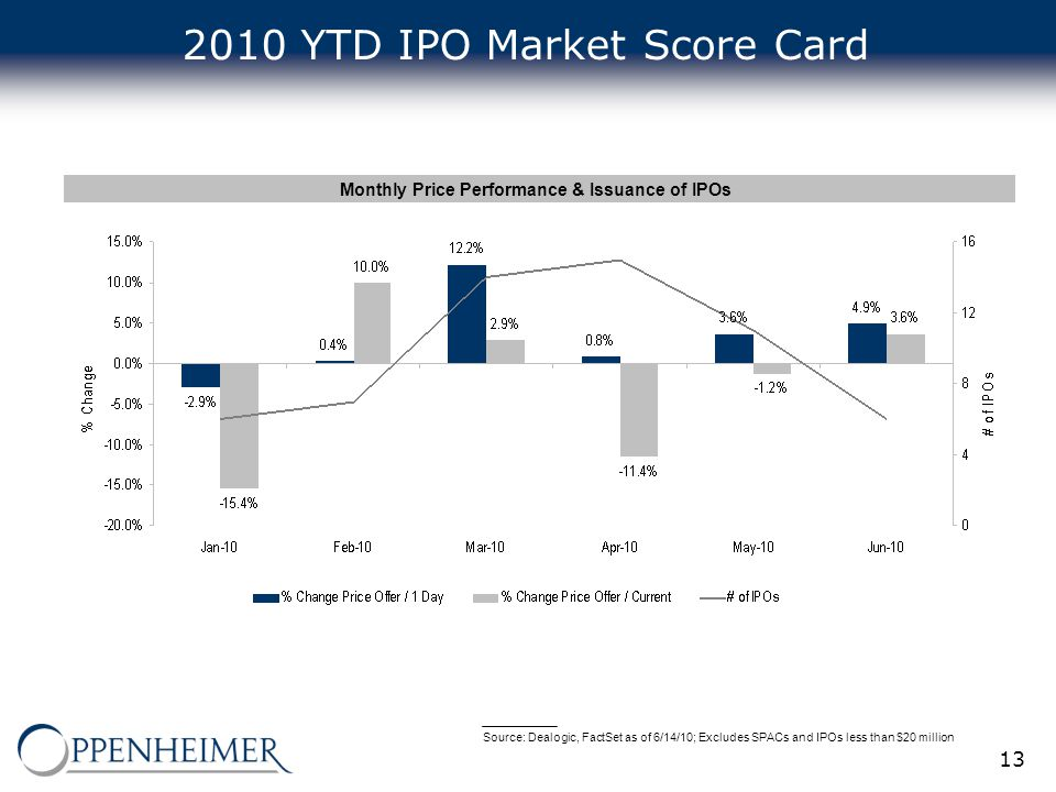 13 2010 YTD IPO Market Score Card Monthly Price Performance & Issuance of IPOs Source: Dealogic, FactSet as of 6/14/10; Excludes SPACs and IPOs less t