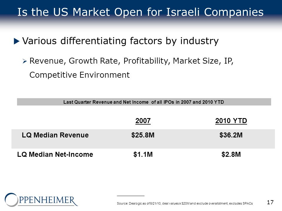 17 Is the US Market Open for Israeli Companies  Various differentiating factors by industry  Revenue, Growth Rate, Profitability, Market Size, IP, C