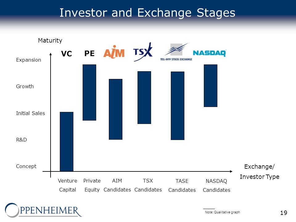19 Maturity Exchange/ Investor Type Expansion Growth Initial Sales R&D Concept Venture Capital Private Equity AIM Candidates TSX Candidates NASDAQ Candidates Investor and Exchange Stages PE VC Note: Qualitative graph TASE Candidates