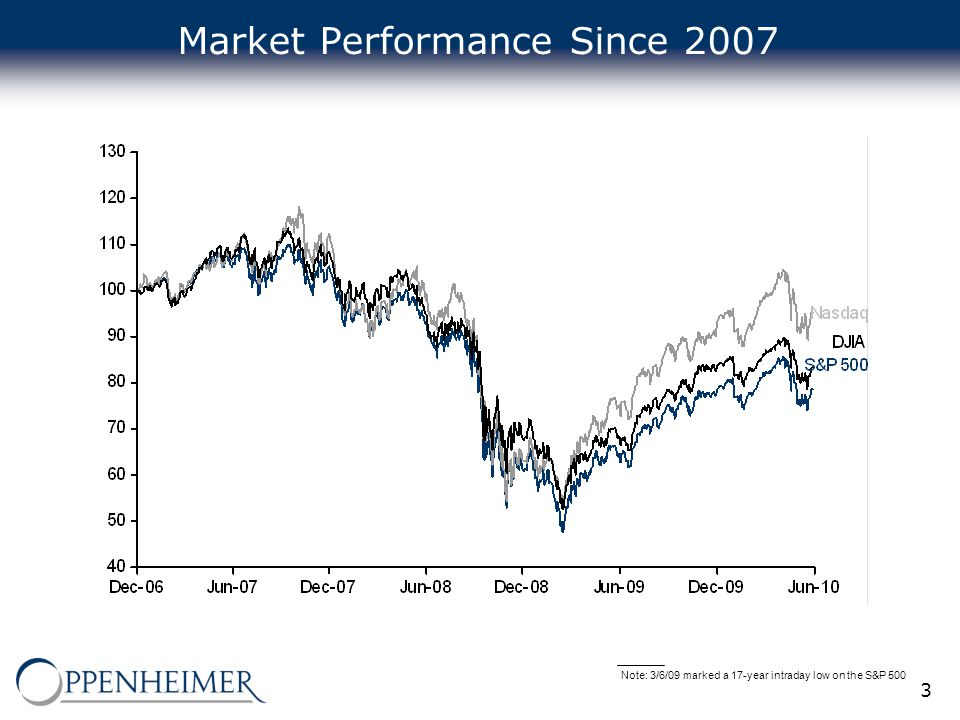 3 Market Performance Since 2007 Note: 3/6/09 marked a 17-year intraday low on the S&P 500