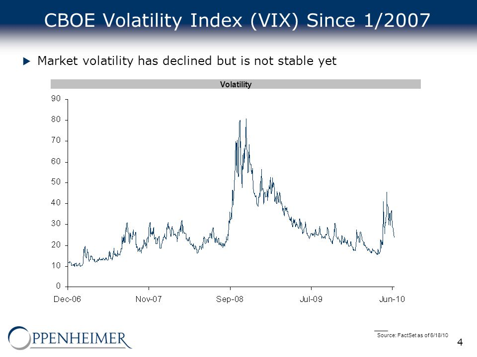 4 CBOE Volatility Index (VIX) Since 1/2007  Market volatility has declined but is not stable yet Source: FactSet as of 6/18/10 Volatility