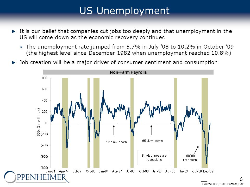 6 US Unemployment  It is our belief that companies cut jobs too deeply and that unemployment in the US will come down as the economic recovery continues  The unemployment rate jumped from 5.7% in July '08 to 10.2% in October '09 (the highest level since December 1982 when unemployment reached 10.8%)  Job creation will be a major driver of consumer sentiment and consumption Source: BLS, CME, FactSet, S&P Non-Farm Payrolls