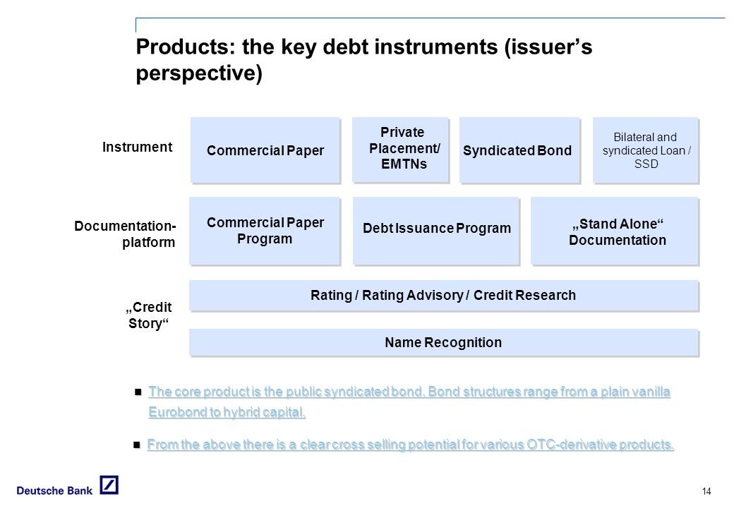 """14 Products: the key debt instruments (issuer's perspective) Commercial Paper Program Debt Issuance Program """"Stand Alone Documentation Documentation- platform Name Recognition Rating / Rating Advisory / Credit Research """"Credit Story Bilateral and syndicated Loan / SSD Bilateral and syndicated Loan / SSD Commercial PaperSyndicated Bond Instrument Private Placement/ EMTNs The core product is the public syndicated bond."""