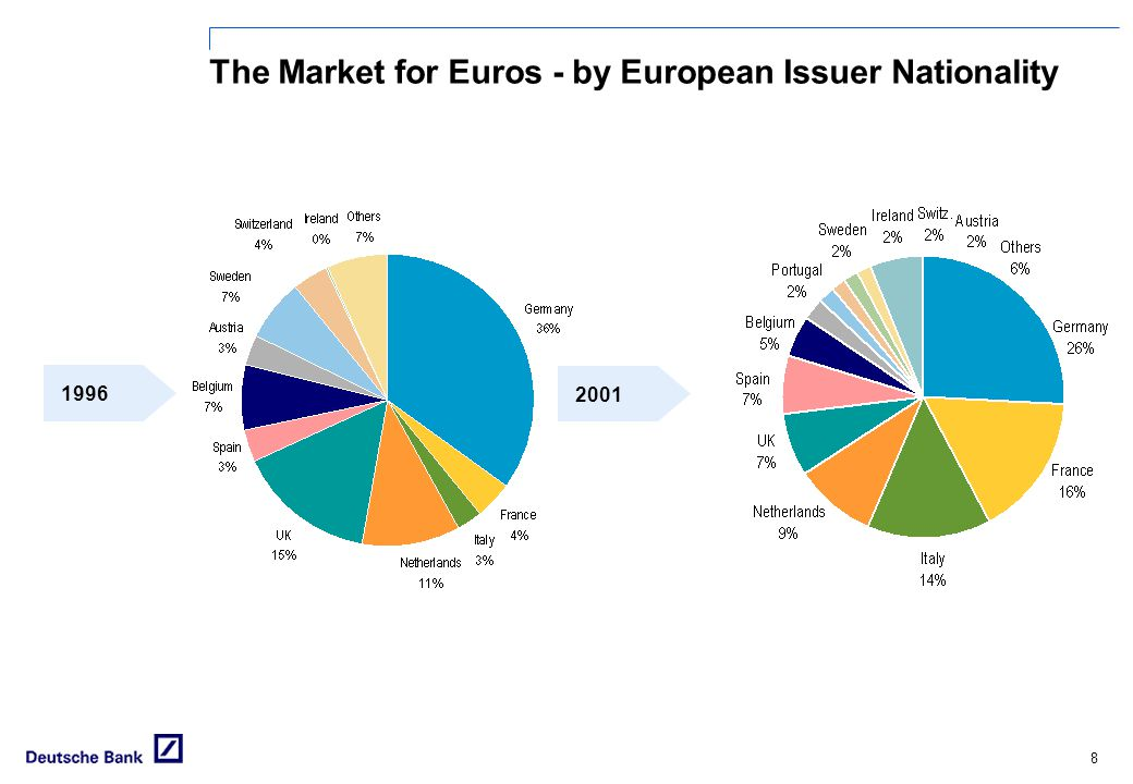 7 The Market for Euros - by Issuer Nationality Source: Dealogic Bondware *until 31 March 2002 2001 1996