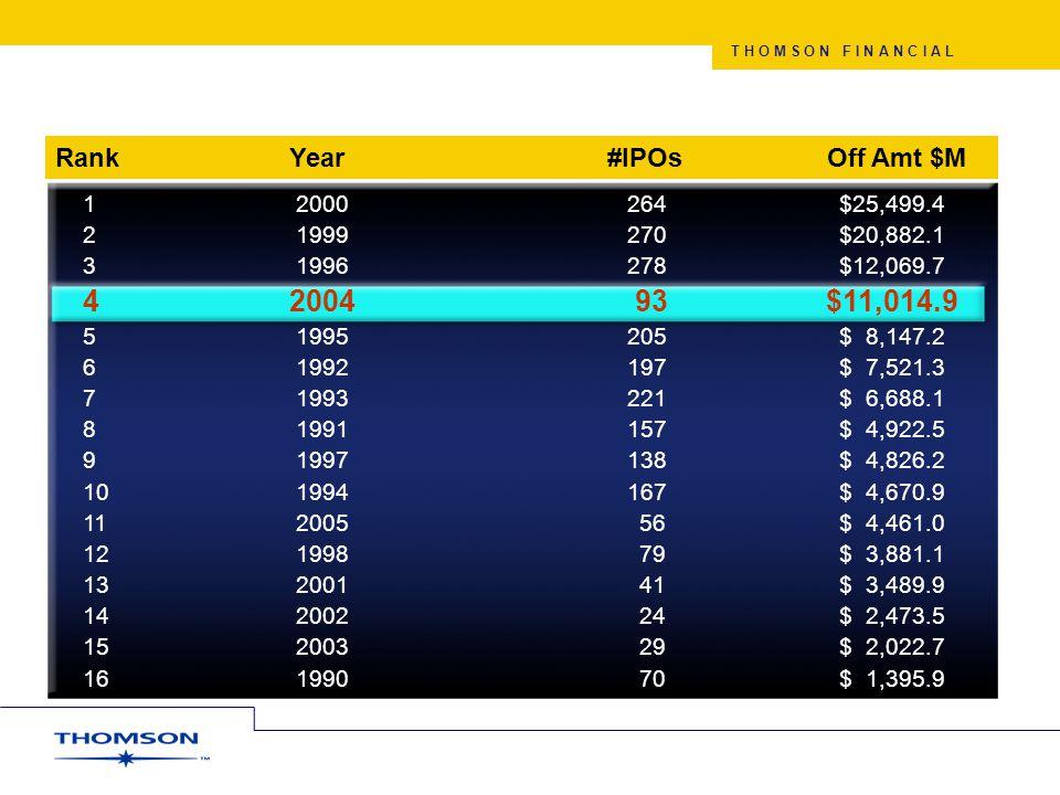 T H O M S O N F I N A N C I A L 1998 VC Investments by Tech Applications 2001 – 2005 VC Investments by Tech Applications