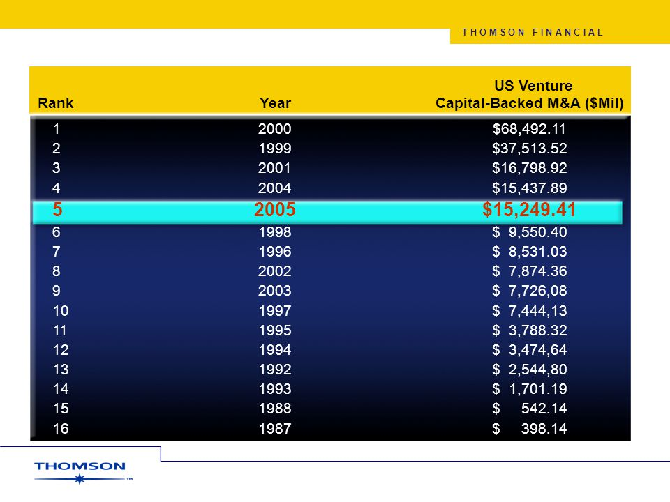 T H O M S O N F I N A N C I A L 2001 – 2005 Non-Internet VC Industry Investments $97.87B Growth Rate of Non-Internet VC Industry Investments 2005 over 1998 133% 97% 87% 67% 62% 36% 23% 3% -14%