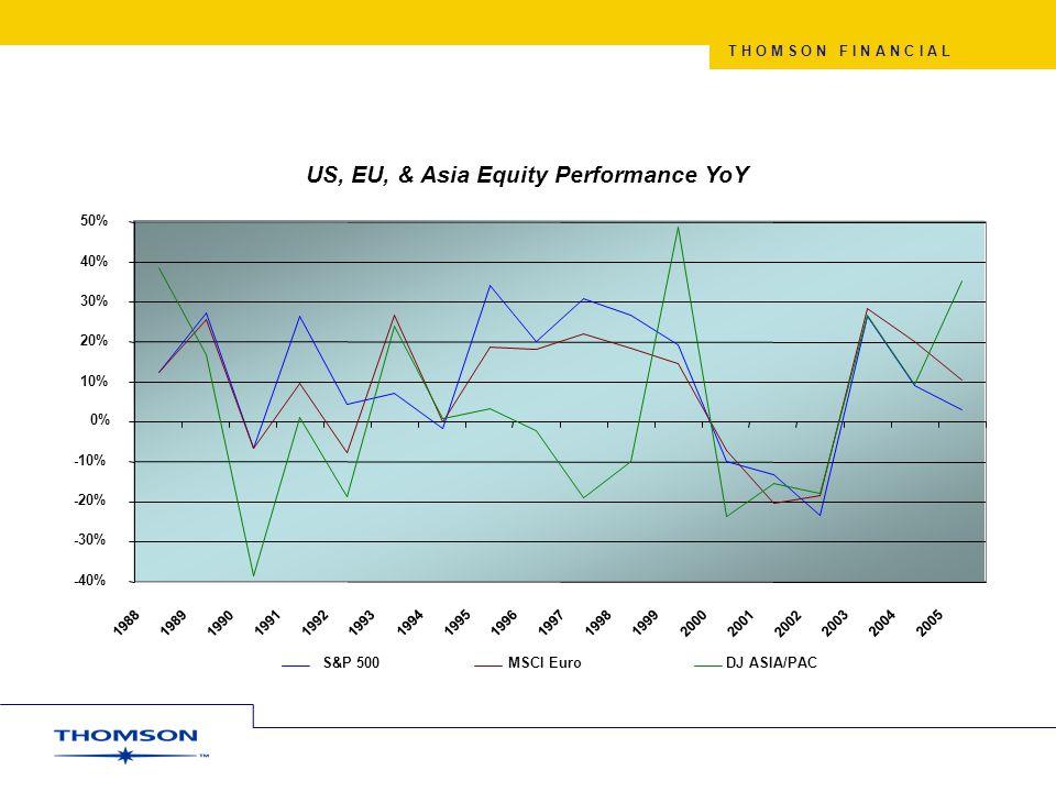T H O M S O N F I N A N C I A L US, EU, & Asia Equity Performance YoY