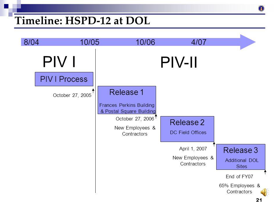 20 Step 4 – PIV-II Badge Issuance Visit Issuance Station Verify Fingerprints Receive new PIV-II badge