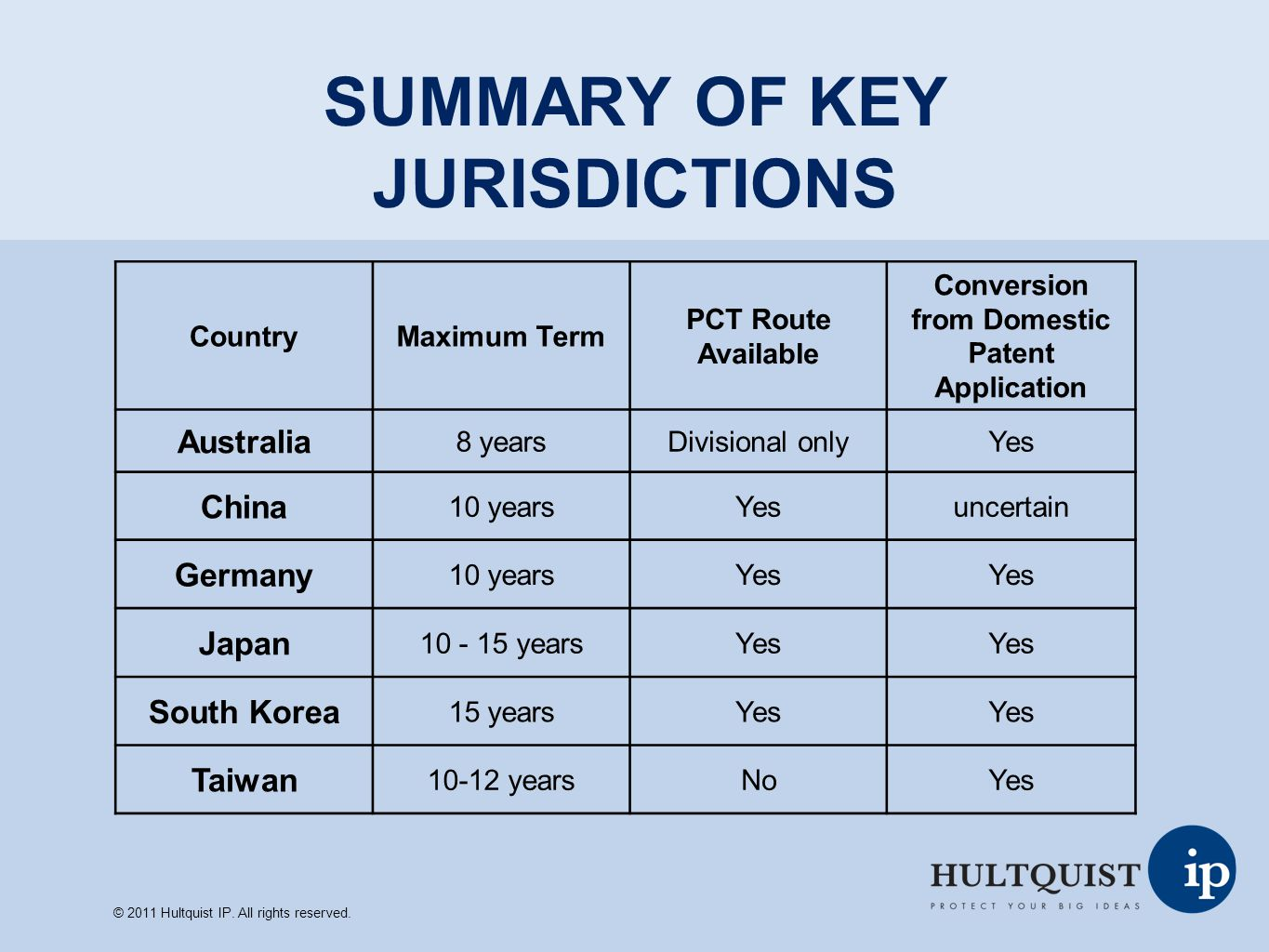 SUMMARY OF KEY JURISDICTIONS CountryMaximum Term PCT Route Available Conversion from Domestic Patent Application Australia 8 yearsDivisional onlyYes C