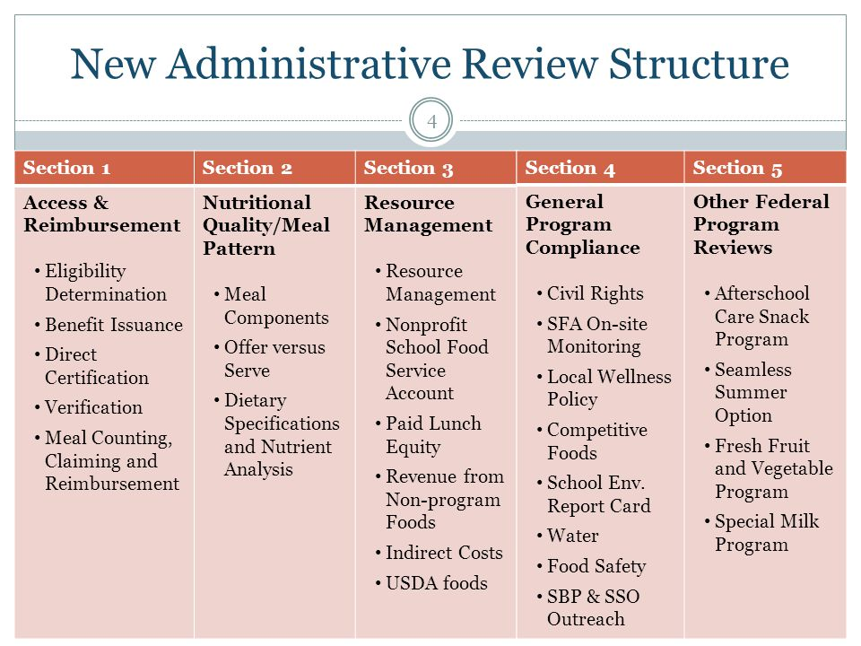 New Administrative Review Structure 4 Section 1Section 2Section 3 Access & Reimbursement Eligibility Determination Benefit Issuance Direct Certification Verification Meal Counting, Claiming and Reimbursement Nutritional Quality/Meal Pattern Meal Components Offer versus Serve Dietary Specifications and Nutrient Analysis Resource Management Nonprofit School Food Service Account Paid Lunch Equity Revenue from Non-program Foods Indirect Costs USDA foods Section 4Section 5 General Program Compliance Civil Rights SFA On-site Monitoring Local Wellness Policy Competitive Foods School Env.