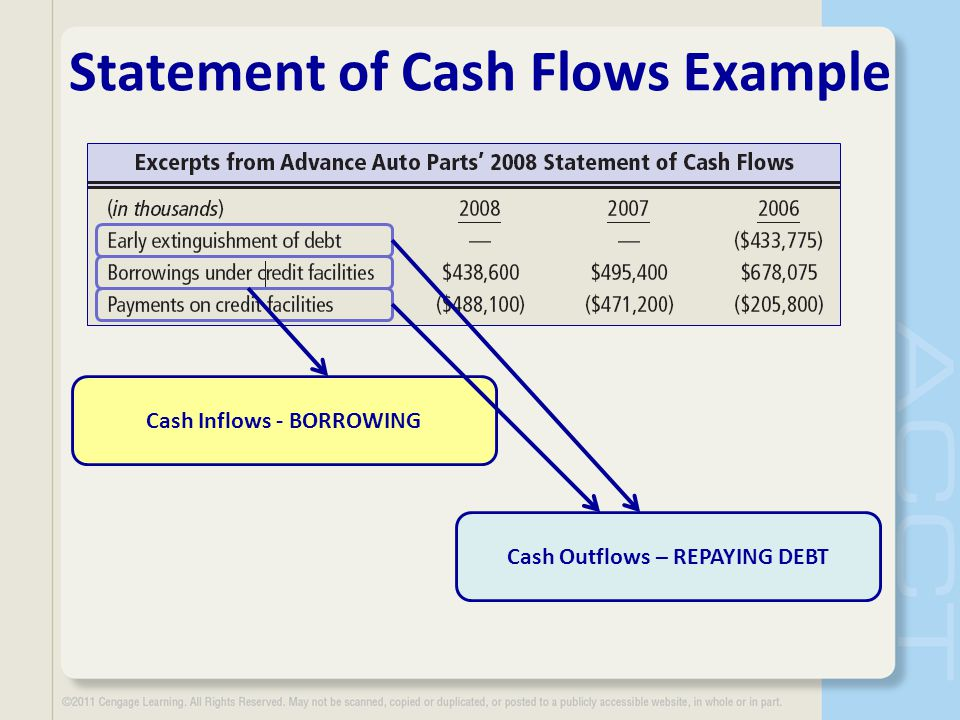 Statement of Cash Flows Example Cash Inflows - BORROWING Cash Outflows – REPAYING DEBT