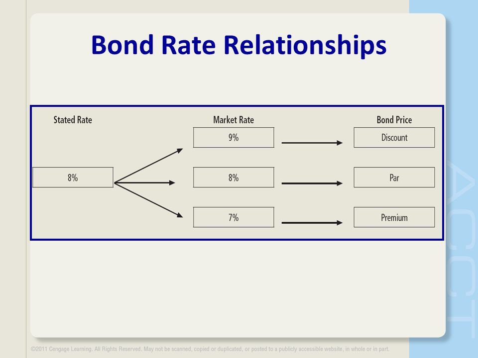 Bond Rate Relationships