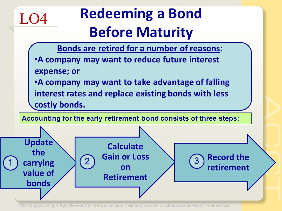 Redeeming a Bond Before Maturity LO4 Bonds are retired for a number of reasons: A company may want to reduce future interest expense; or A company may