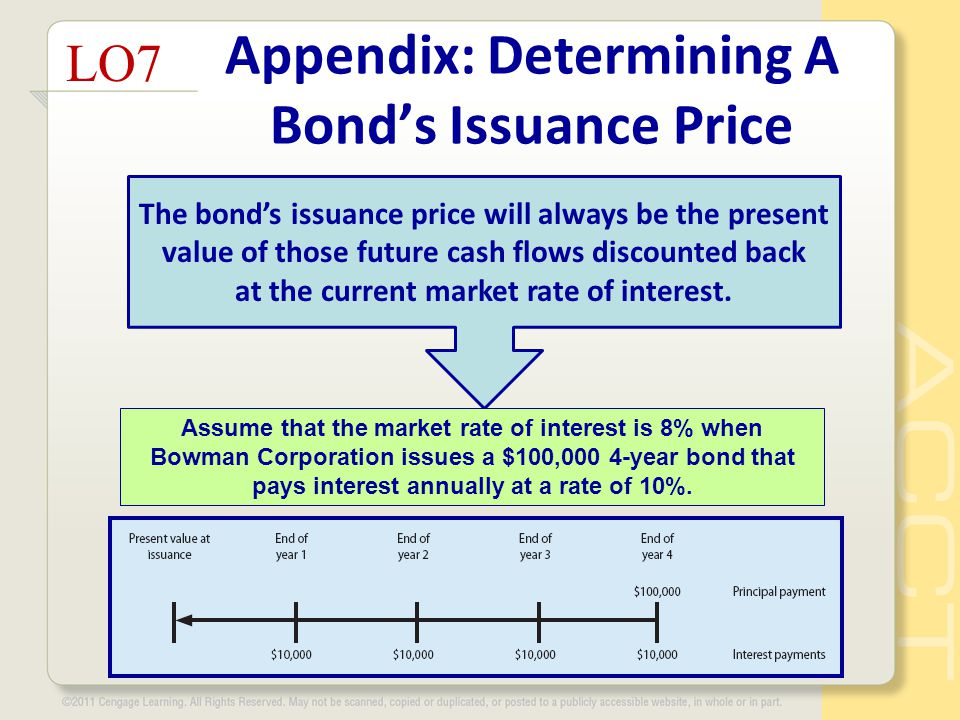 Appendix: Determining A Bond's Issuance Price LO7 The bond's issuance price will always be the present value of those future cash flows discounted back at the current market rate of interest.