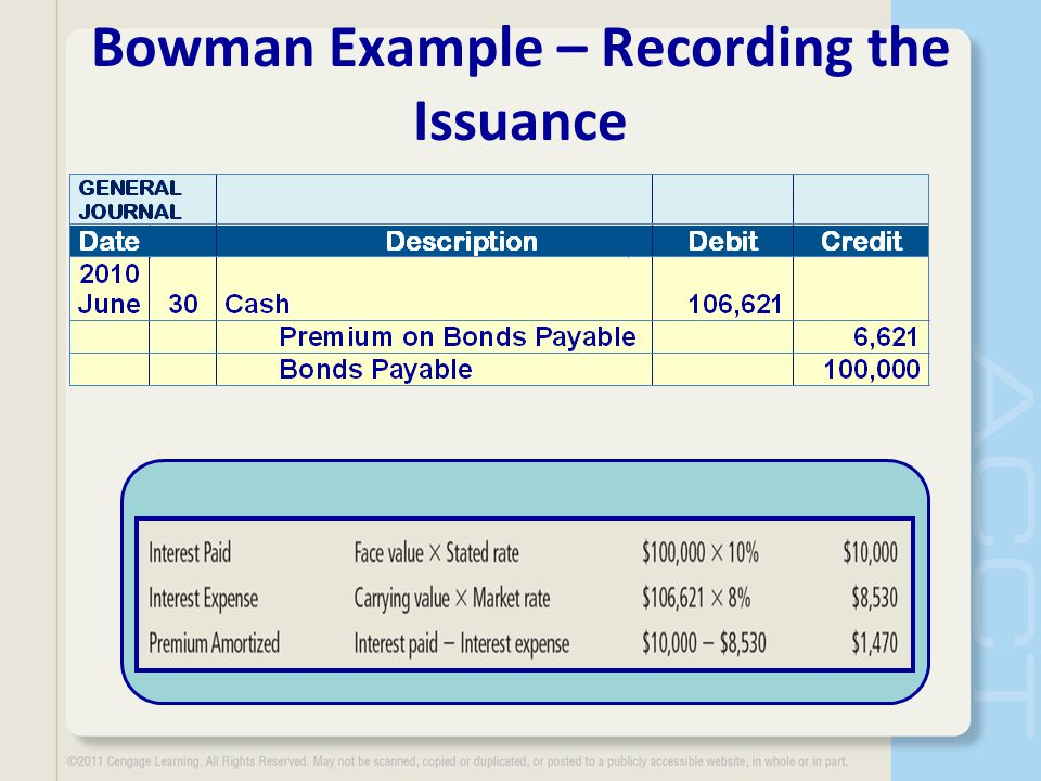 Bowman Example – Recording the Issuance