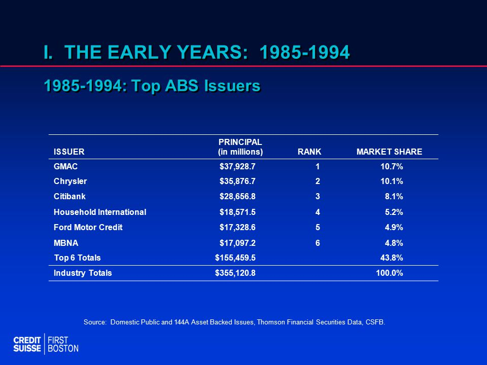 I. THE EARLY YEARS: 1985-1994 1985-1994: Top ABS Issuers Source: Domestic Public and 144A Asset Backed Issues, Thomson Financial Securities Data, CSFB
