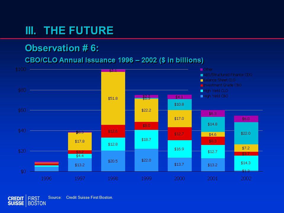 III. THE FUTURE Observation # 6: CBO/CLO Annual Issuance 1996 – 2002 ($ in billions) Observation # 6: CBO/CLO Annual Issuance 1996 – 2002 ($ in billio