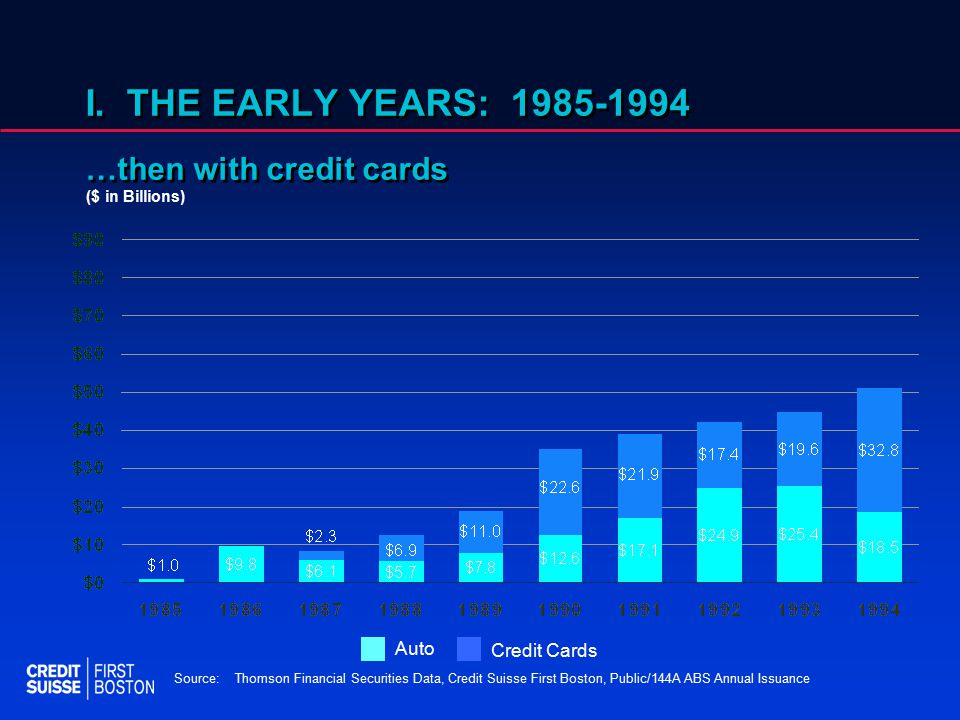 I. THE EARLY YEARS: 1985-1994 …then with credit cards Credit Cards Auto Source:Thomson Financial Securities Data, Credit Suisse First Boston, Public/1