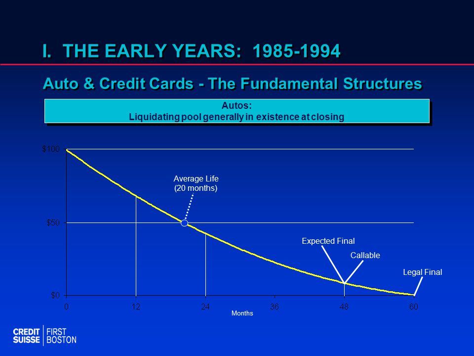 I. THE EARLY YEARS: 1985-1994 Auto & Credit Cards - The Fundamental Structures Average Life (20 months) Expected Final Callable Legal Final Months Aut