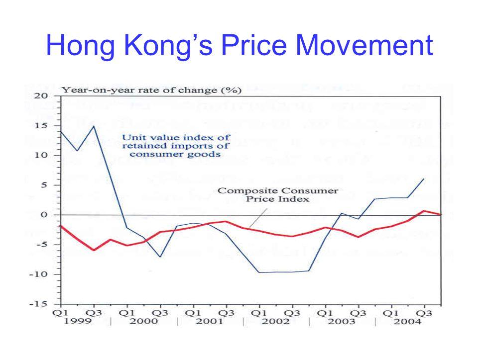 Hong Kong's Price Movement