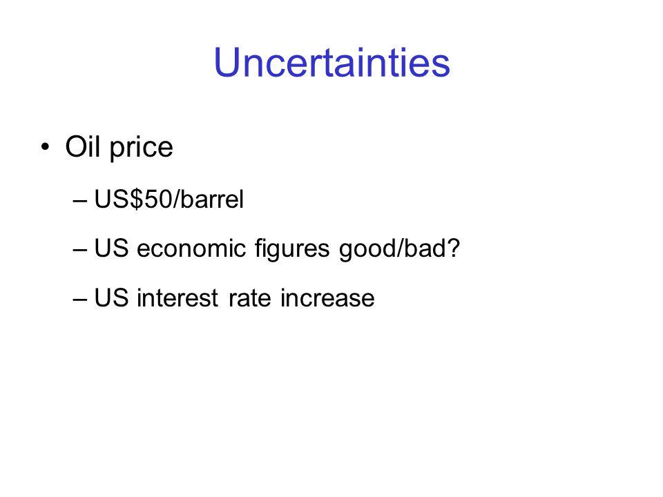 Uncertainties Oil price –US$50/barrel –US economic figures good/bad –US interest rate increase