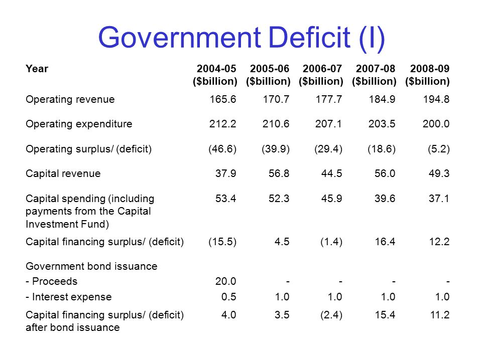 Government Deficit (I) Year2004-05 ($billion) 2005-06 ($billion) 2006-07 ($billion) 2007-08 ($billion) 2008-09 ($billion) Operating revenue165.6170.7177.7184.9194.8 Operating expenditure212.2210.6207.1203.5200.0 Operating surplus/ (deficit)(46.6)(39.9)(29.4)(18.6)(5.2) Capital revenue37.956.844.556.049.3 Capital spending (including payments from the Capital Investment Fund) 53.452.345.939.637.1 Capital financing surplus/ (deficit)(15.5)4.5(1.4)16.412.2 Government bond issuance - Proceeds - Interest expense 20.0 0.5 - 1.0 - 1.0 - 1.0 - 1.0 Capital financing surplus/ (deficit) after bond issuance 4.03.5(2.4)15.411.2