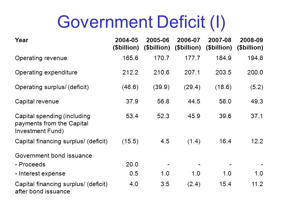Government Deficit (I) Year2004-05 ($billion) 2005-06 ($billion) 2006-07 ($billion) 2007-08 ($billion) 2008-09 ($billion) Operating revenue165.6170.71