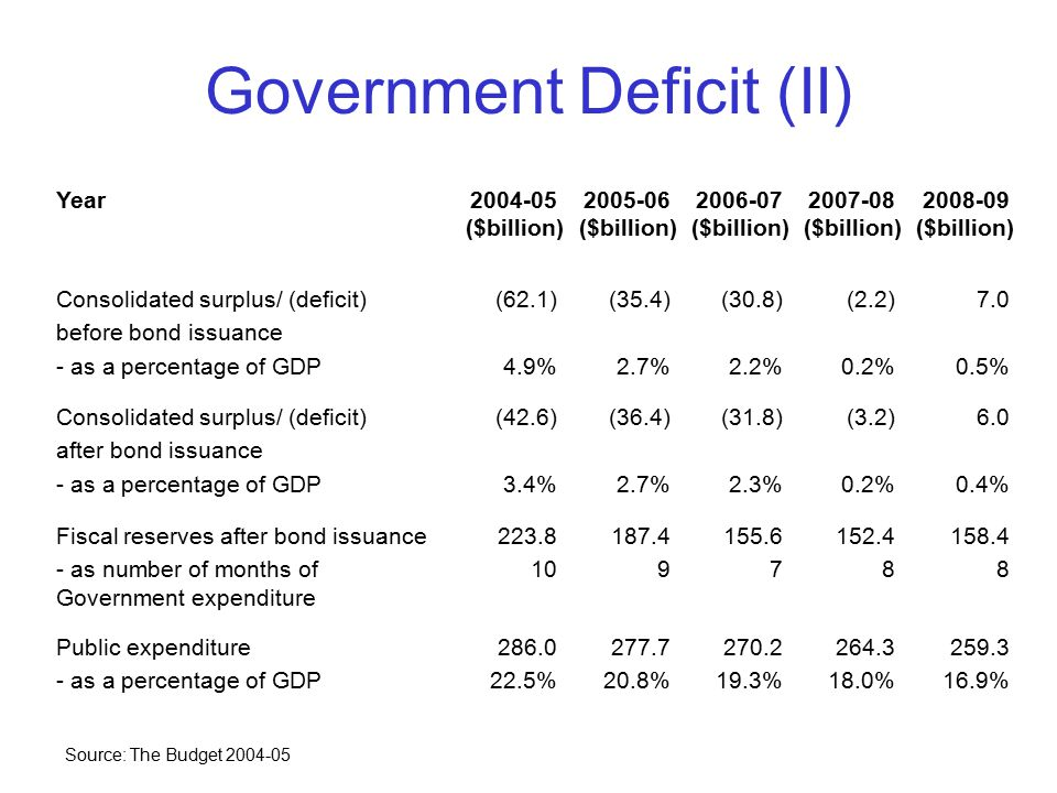 Budget 2005-2006 Recurrent revenue and non-recurrent revenue will increase Budget deficit will decrease substantially Structural deficit.