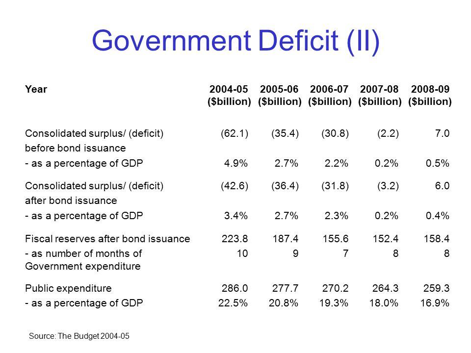 Government Deficit (II) Year2004-05 ($billion) 2005-06 ($billion) 2006-07 ($billion) 2007-08 ($billion) 2008-09 ($billion) Consolidated surplus/ (defi