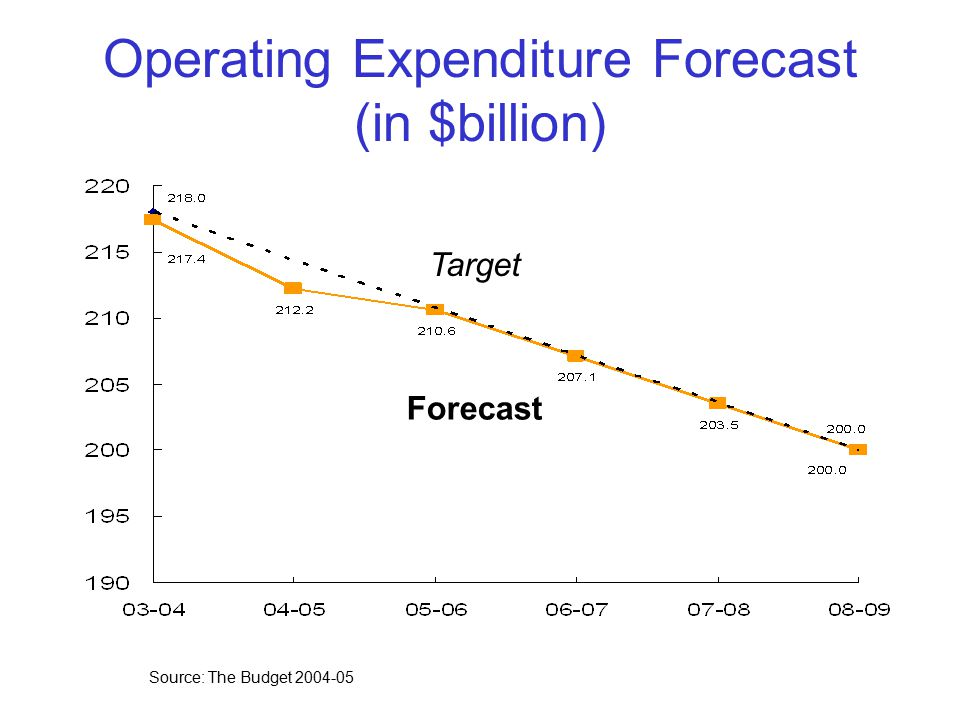Operating Expenditure Forecast (in $billion) Source: The Budget 2004-05 Target Forecast