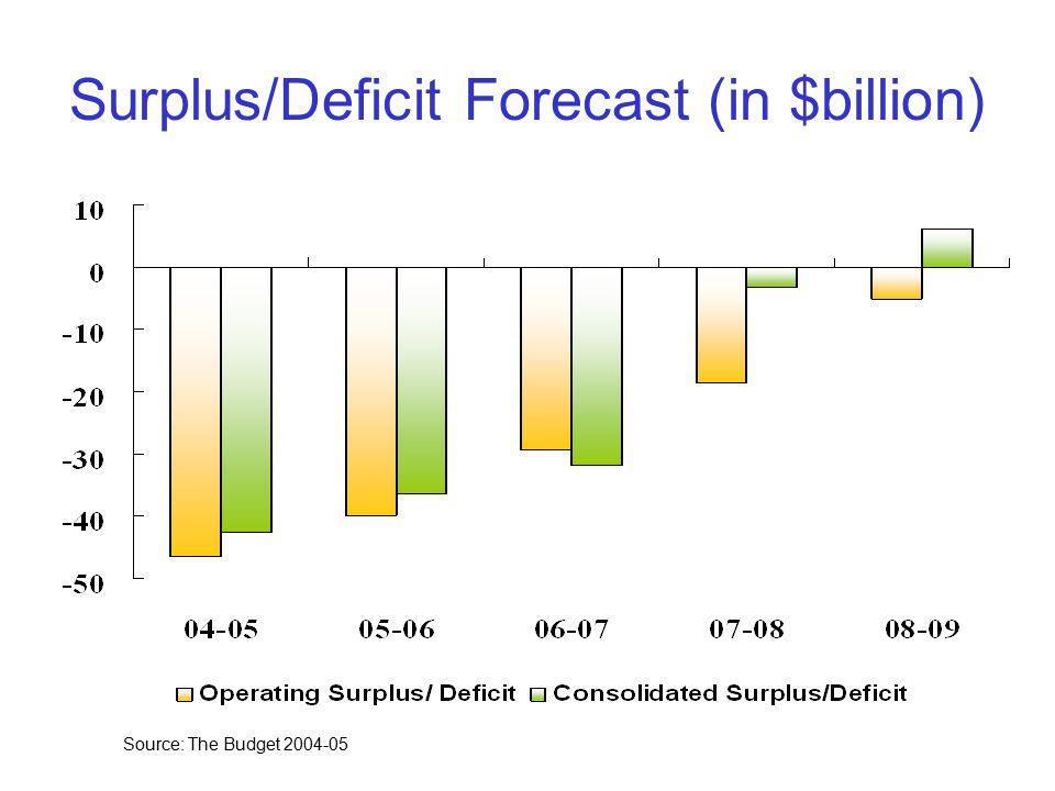 Surplus/Deficit Forecast (in $billion) Source: The Budget 2004-05