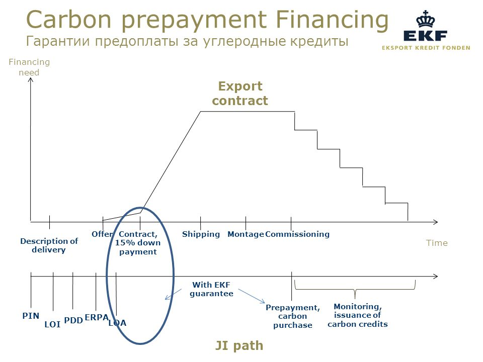 Carbon prepayment Financing Гарантии предоплаты за углеродные кредиты OfferContract, 15% down payment MontageShippingCommissioning Description of delivery Monitoring, issuance of carbon credits Prepayment, carbon purchase PIN LOI PDD ERPA LOA Export contract JI path With EKF guarantee Financing need Time