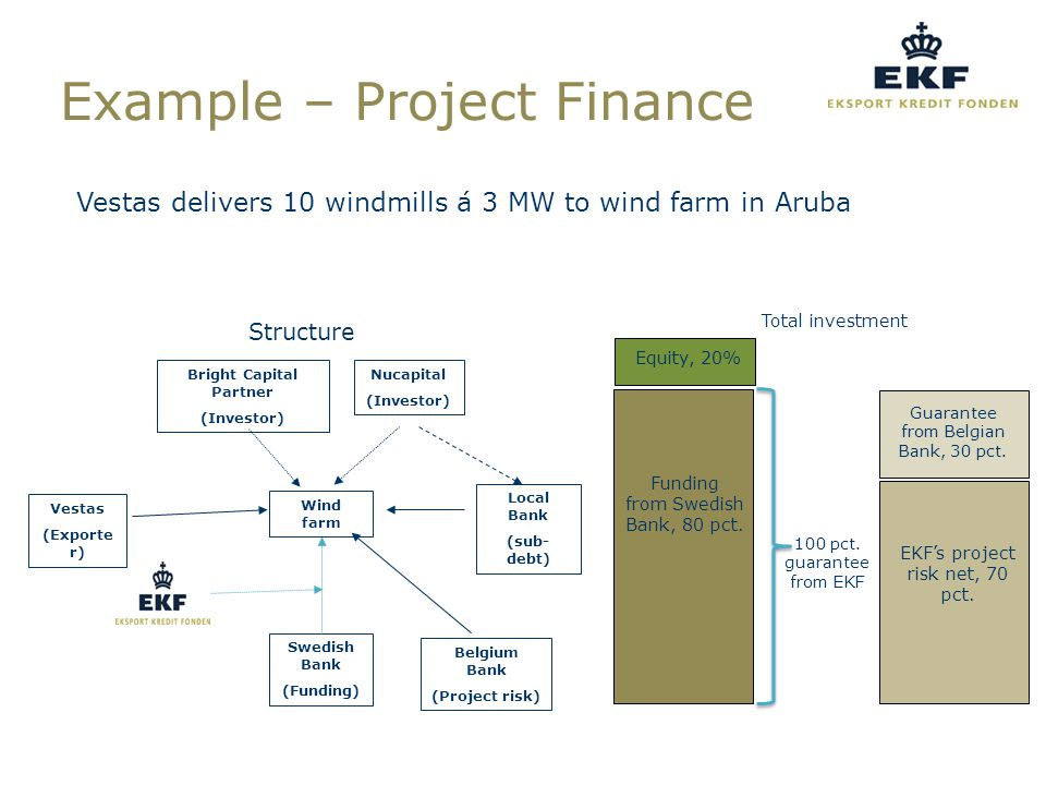 Vestas delivers 10 windmills á 3 MW to wind farm in Aruba Belgium Bank (Project risk) Bright Capital Partner (Investor) Nucapital (Investor) Wind farm Local Bank (sub- debt) Vestas (Exporte r) Swedish Bank (Funding) Total investment Equity, 20% Funding from Swedish Bank, 80 pct.