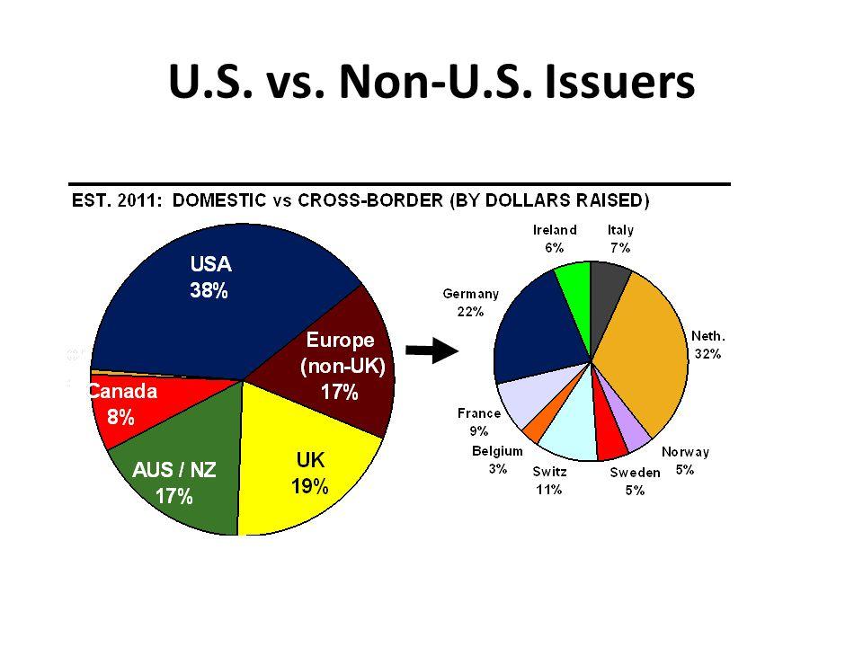 U.S. vs. Non-U.S. Issuers