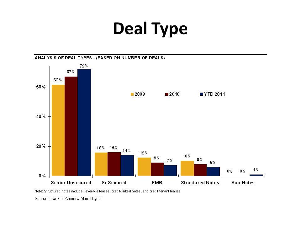 Deal Type