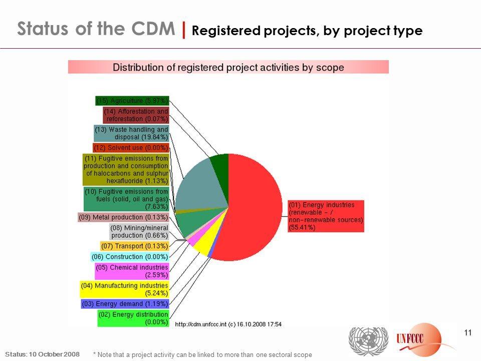 11 Status of the CDM | Registered projects, by project type * Note that a project activity can be linked to more than one sectoral scope Status: 10 October 2008
