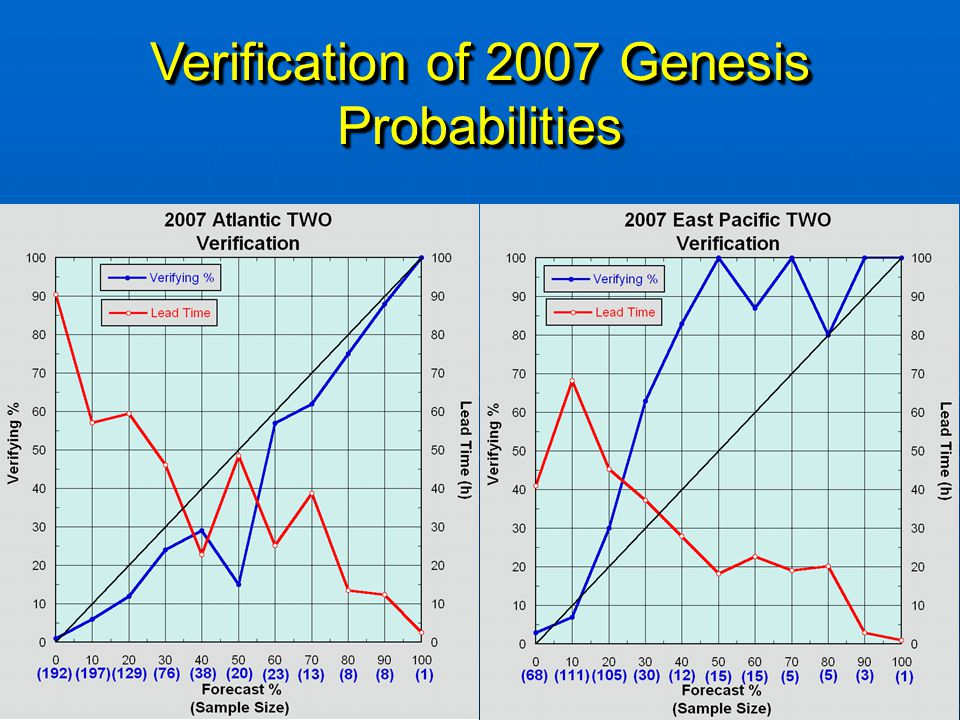 6 Verification by Categorical Bins Atlantic Forecast Range Expected % Verifying # of Forecasts 0-10% (Low) 5 3 389 20-50% (Medium) 28 18 263 60-100% (High) 71 66 53 Forecast Range Expected % Verifying # of Forecasts 0-10% (Low) 5 3 389 20-50% (Medium) 28 18 263 60-100% (High) 71 66 53 East Pacific Categories for the 2008 Graphical TWO -Low-probability of genesis less than 20% -Medium-probability of genesis from 20-50% -Medium-probability of genesis from 20-50% -High-probability of genesis greater than 50% -High-probability of genesis greater than 50% Forecast Range Expected % Verifying # of Forecasts 0-10% (Low) 6 6 179 20-50% (Medium) 26 47 162 60-100% (High) 70 90 29 Forecast Range Expected % Verifying # of Forecasts 0-10% (Low) 6 6 179 20-50% (Medium) 26 47 162 60-100% (High) 70 90 29 Note the large separation between categories