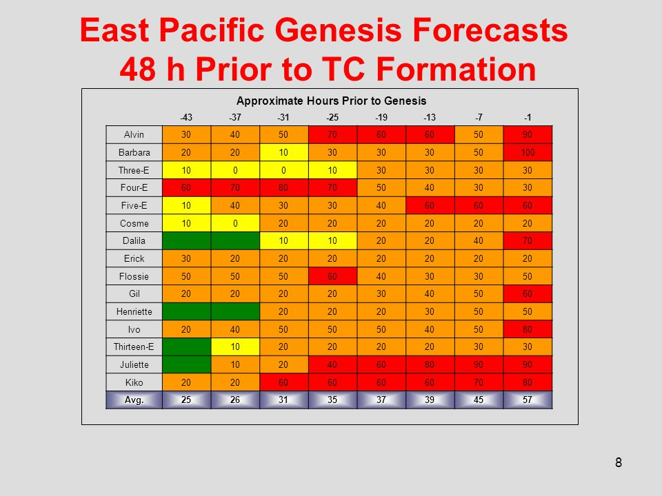 9 Changes for 2008 1.Move the issuance times of the operational text Tropical Weather Outlook (TWO) and the experimental graphical TWO for both the Atlantic and East Pacific basins to synoptic time.